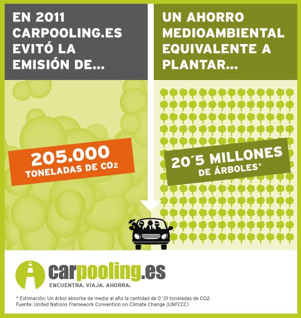 Sostenibilidad y Movilidad: menos huella de Carbono.
