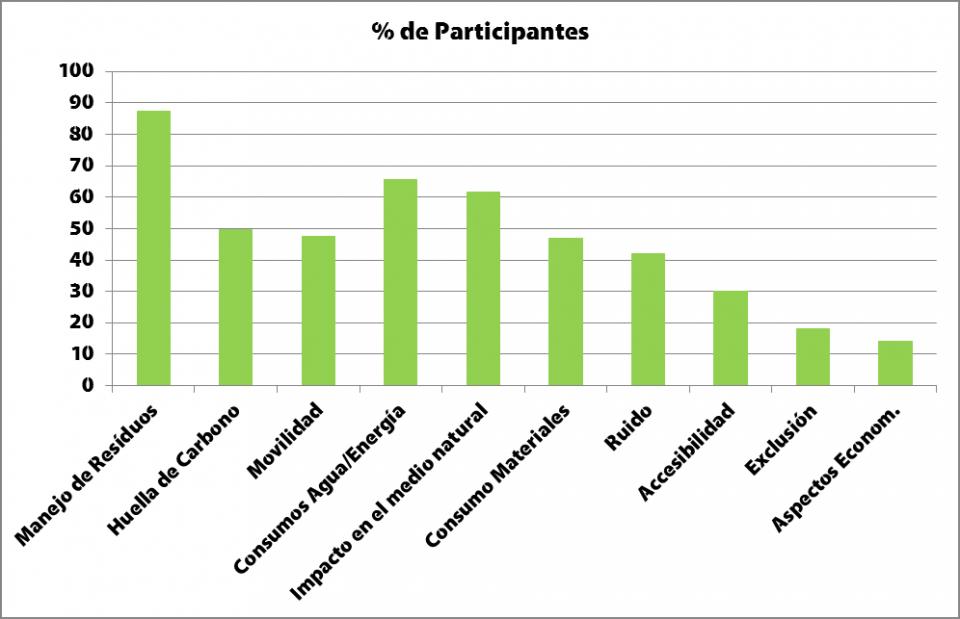 Eventos Sostenibles, Sostenibilidad a Medida, Te Hago Eco, Sostenibilidad para eventos