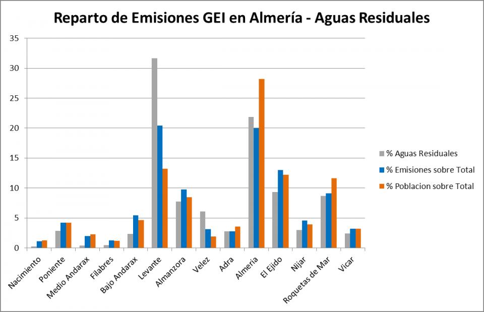 Huella de Carbono, Sostenibilidad a Medida, Emisiones GEI Almería