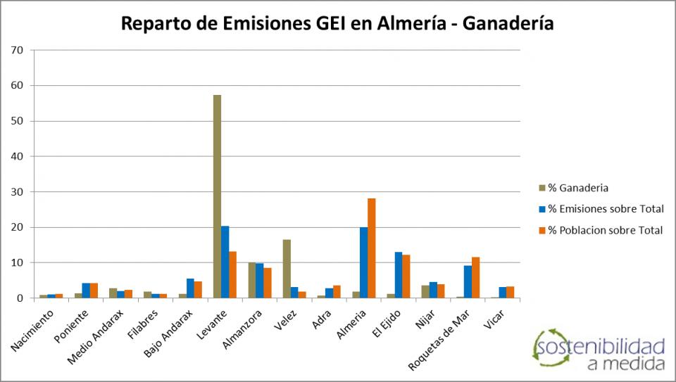 Emisiones GEI Ganadería Almería - Sostenibilidad a Medida