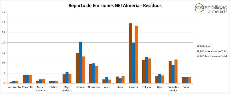 Huella de Carbono, Sostenibilidad a Medida, Sostenibilidad, Emisiones GEI