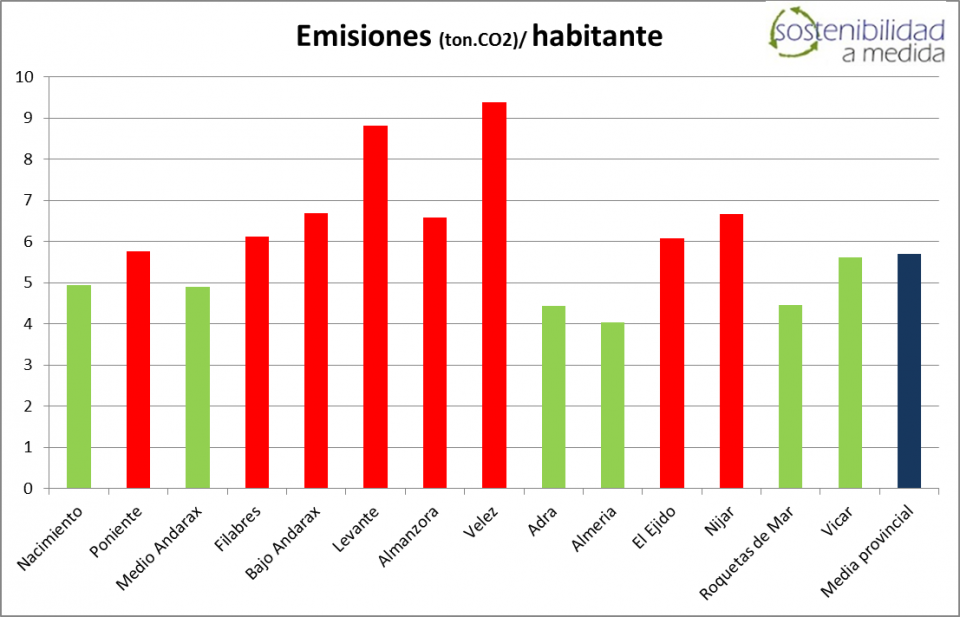 Huella de Carbono, Almería, Sostenibilidad a Medida