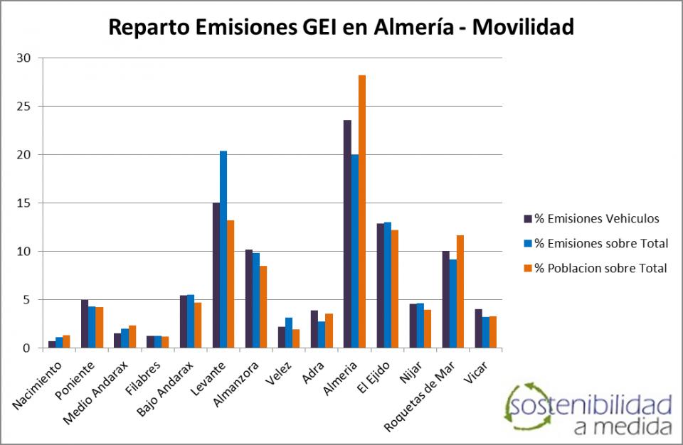 movilidad almería, PMUS almería, sostenibilidad a medida, movilidad urbana