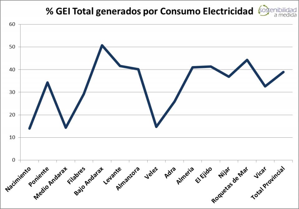 Emisiones GEI Consumo Electricidad - Porcentaje Territorios - Sostenibilidad a Medida