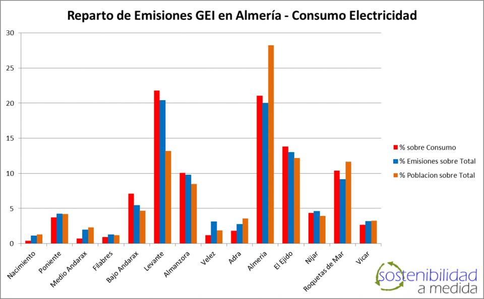 Sostenibilidad a Medida, Huella de Carbono, GEI, Almería