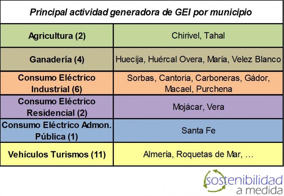 Huella de Carbono por municipio de Almería