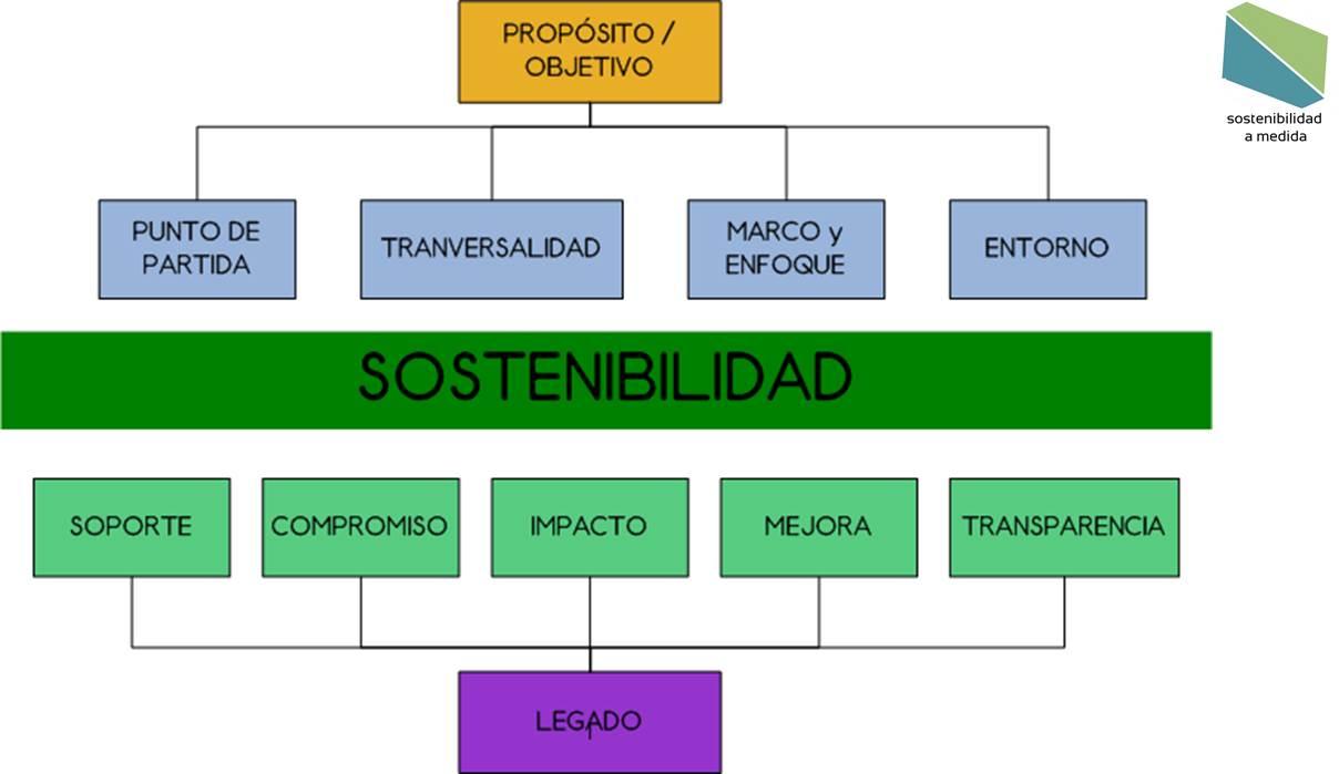Sostenibilidad para eventos, sostenibilidad en eventos, eventos sostenibles