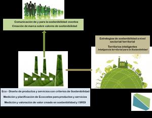 sostenibilidad a medida, sostenibilidad corporativa rentable, sostenibilidad 360º