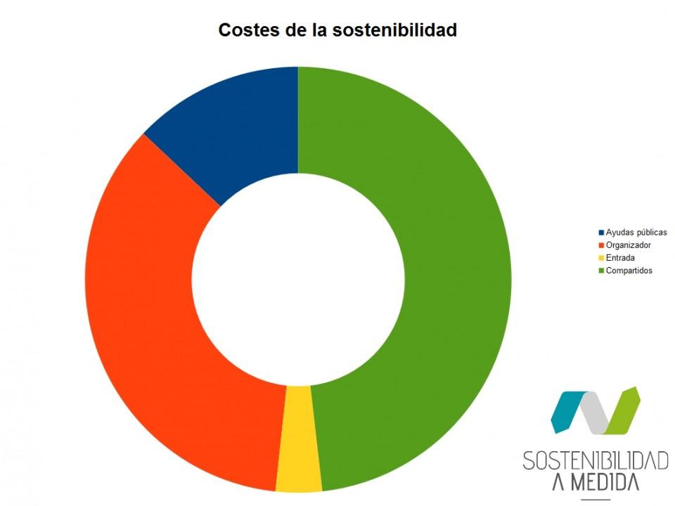 eventos mas sostenibles, sostenibilidad, comunicación y sostenibilidad
