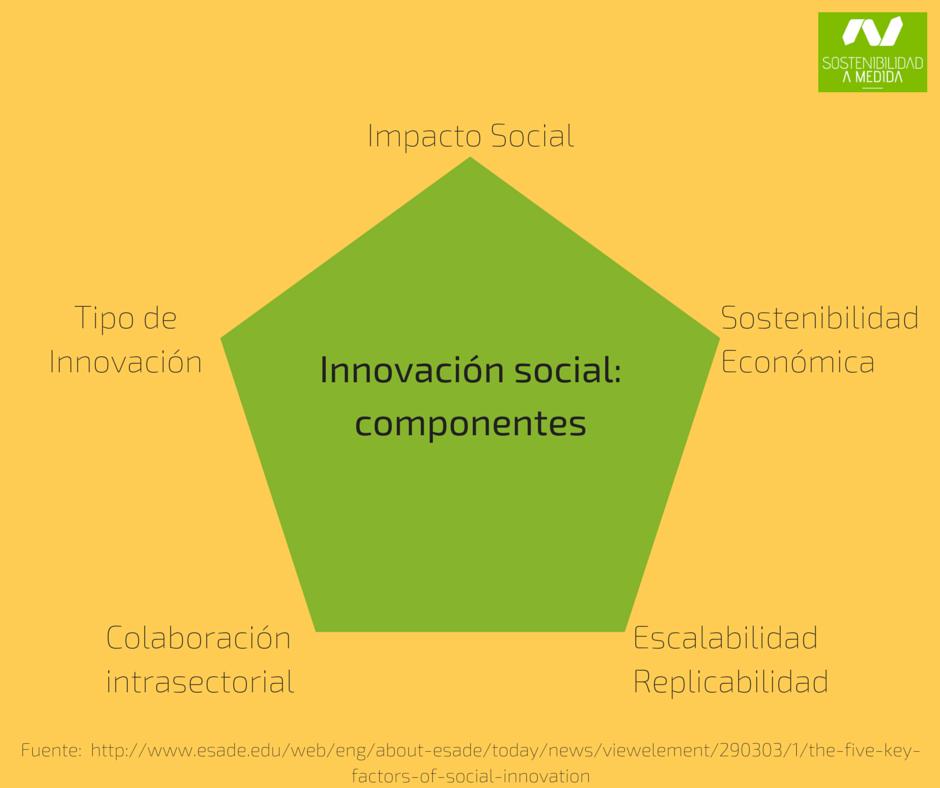 sostenibilidad, innovación social