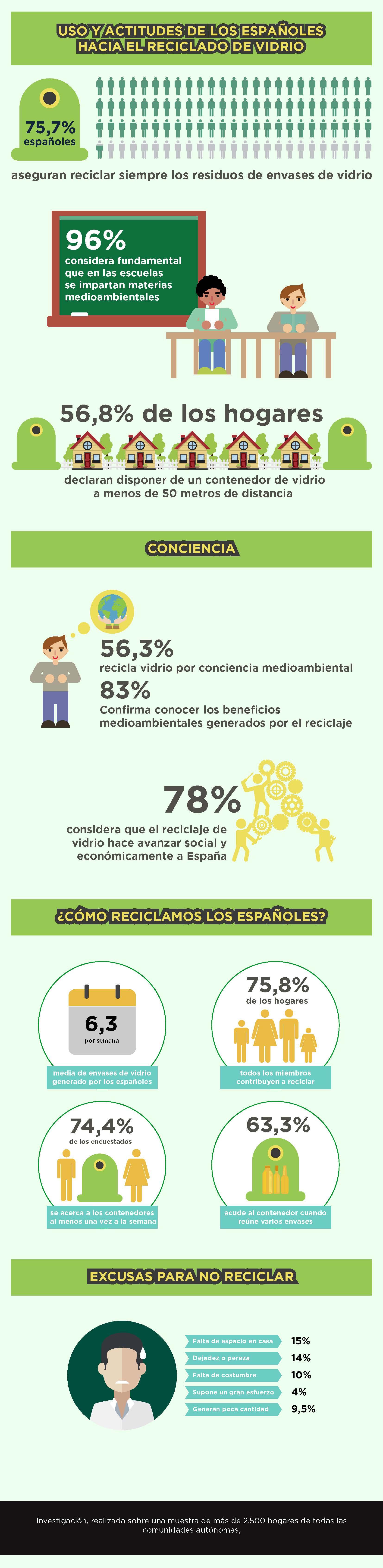 Economía circular, reciclaje, Ecovidrio