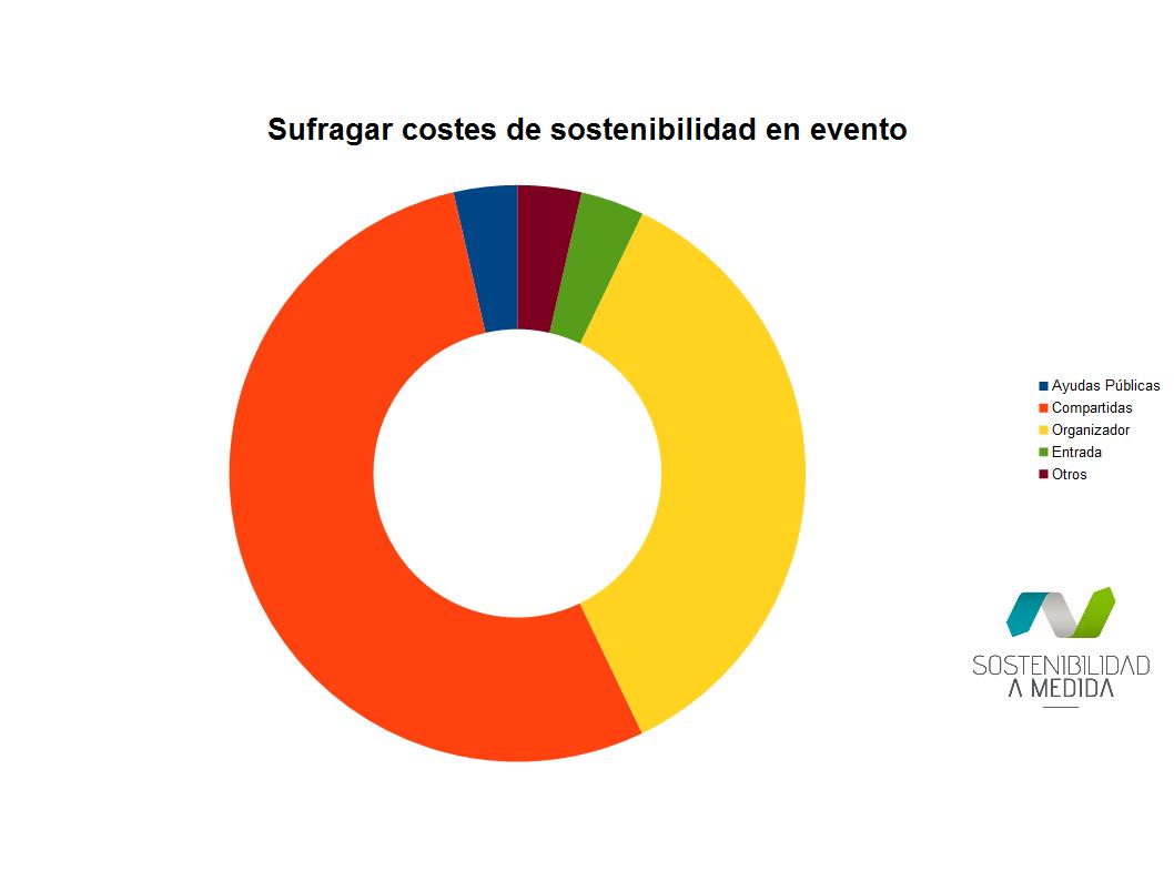 Coste sostenibilidad evento