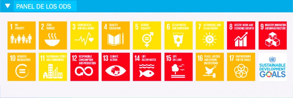 SDG Index Spain