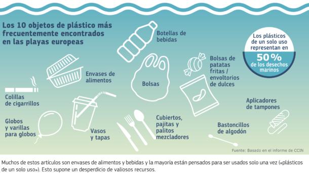 Componentes de basura marina