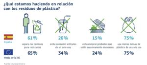 Acciones sobre residuos plásticos