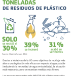 Eficacia del reciclaje de plástico en Europa