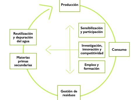 España Circular 2030 y agricultura