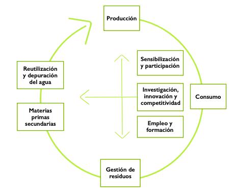 Estructura España Circular 2030